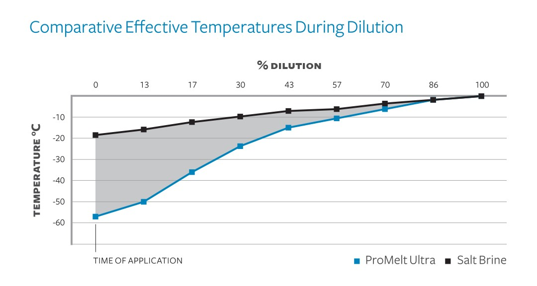 Comparative Effective Temperatures During Dilution